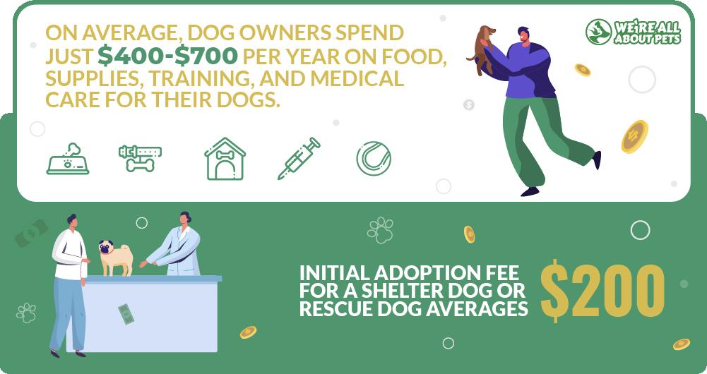 Dog cost statistics