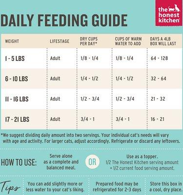 The Honest Kitchen Grain-Free Turkey Recipe Dehydrated Cat Food